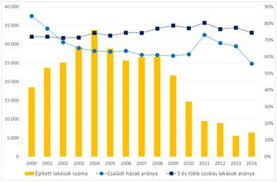 Az épített lakások száma, a családi házak aránya és a 3 és több szobás lakások aránya vidéken 2000-2014-ben