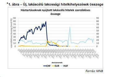 Új, lakáscélú lakossági hitelkihelyezések összege