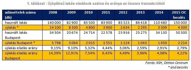 Újépítésű lakás eladások száma és aránya az összes tranzakcióból